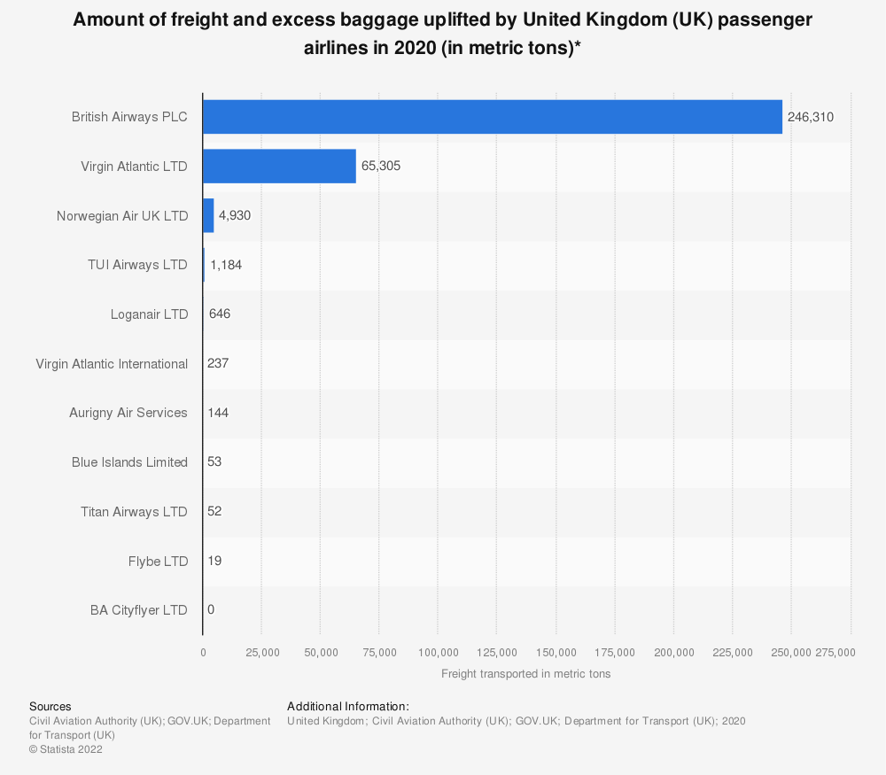 Statistic: Amount of freight and excess baggage uplifted by United Kingdom (UK) passenger airlines in 2019* (in metric tons) | Statista