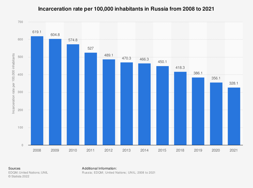 Statistic: Incarceration rate per 100,000 inhabitants in Russia from 2008 to 2019*  | Statista