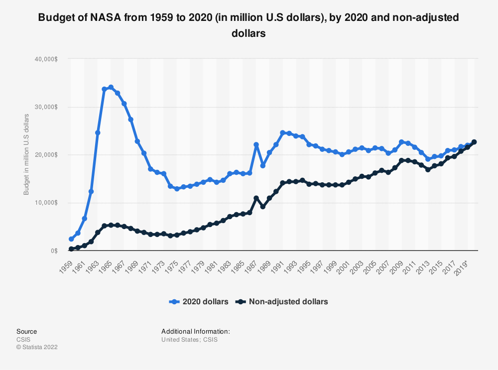 Statistic: Budget of NASA from 1959 to 2020 (in million U.S dollars), by 2020 and non-adjusted dollars | Statista