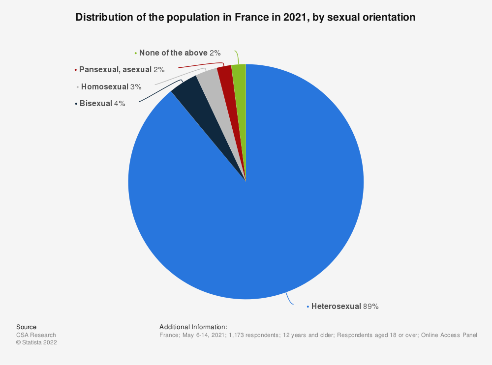 Statistic: Distribution of the population in France 2019, by sexual orientation  | Statista