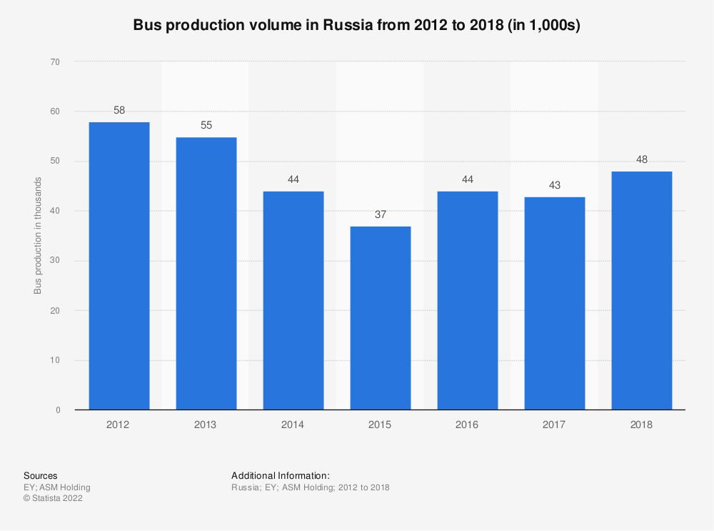 Statistic: Bus production volume in Russia from 2012 to 2018 (in 1,000s) | Statista