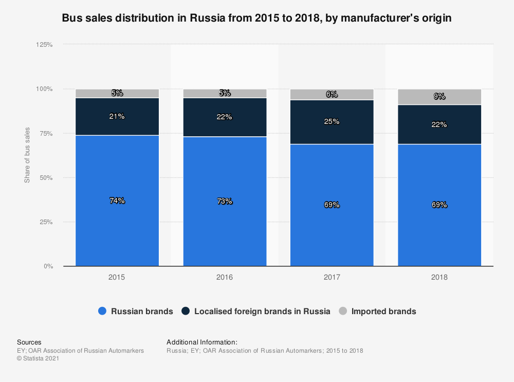 Statistic: Bus sales distribution in Russia from 2015 to 2018, by manufacturer's origin | Statista