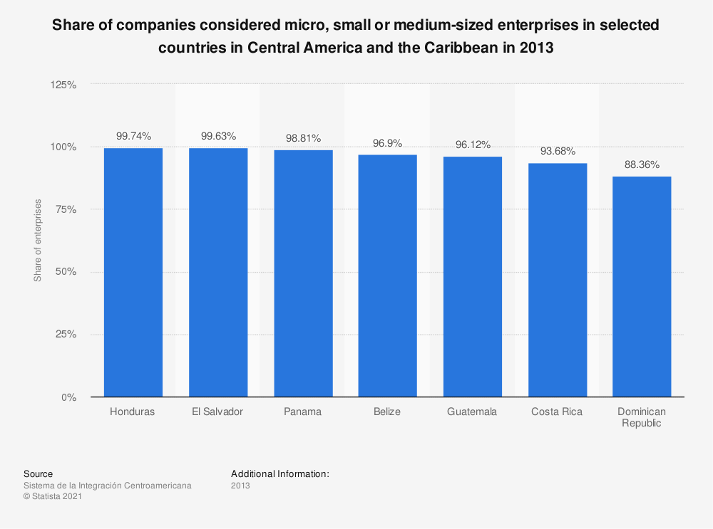 Statistic: Share of companies considered micro, small or medium-sized enterprises in selected countries in Central America and the Caribbean in 2013 | Statista