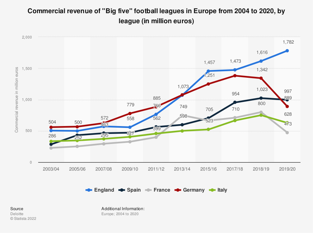 "Statistic: Commercial revenue of ""Big five"" football leagues in Europe from 2004 to 2018, by league (in million euros) 