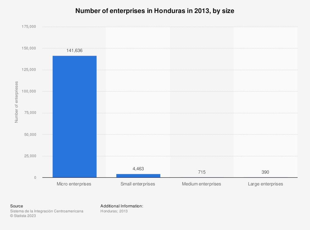 Statistic: Number of enterprises in Honduras in 2013, by size   Statista