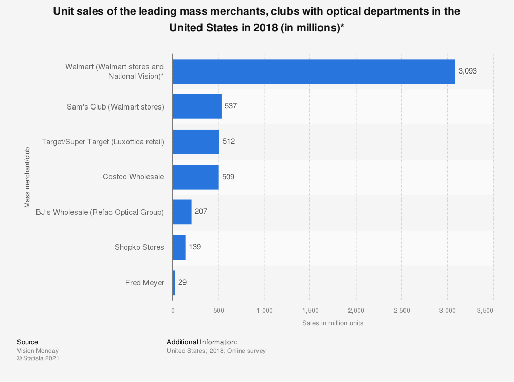 Statistic: Unit sales of the leading mass merchants, clubs with optical departments in the United States in 2018 (in millions)*   Statista
