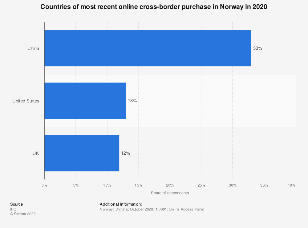 Statistic: Countries of most recent online cross-border purchase in Norway in 2018 | Statista