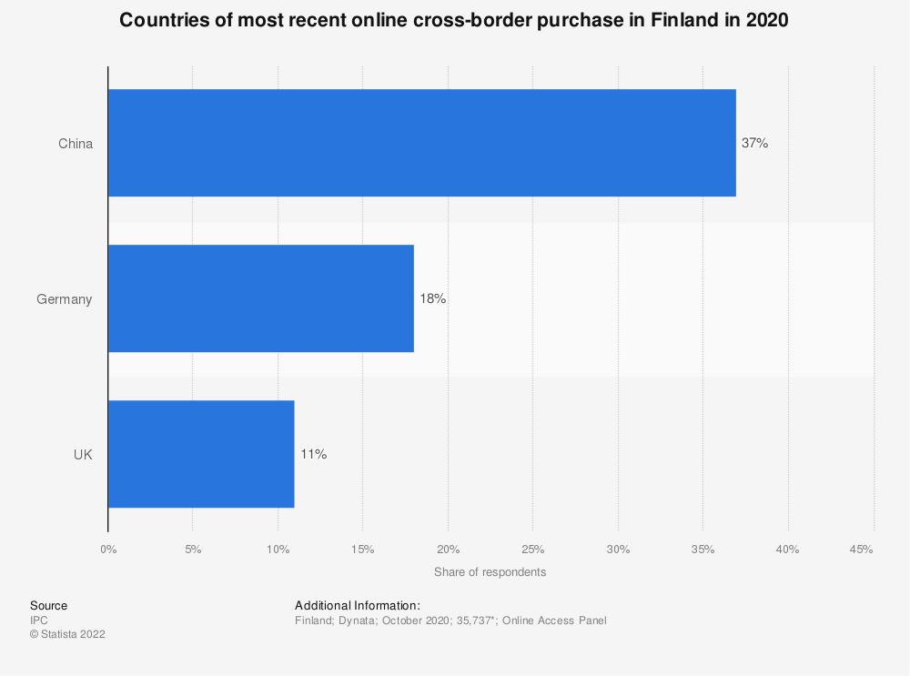 Statistic: Countries of most recent online cross-border purchase in Finland in 2018 | Statista