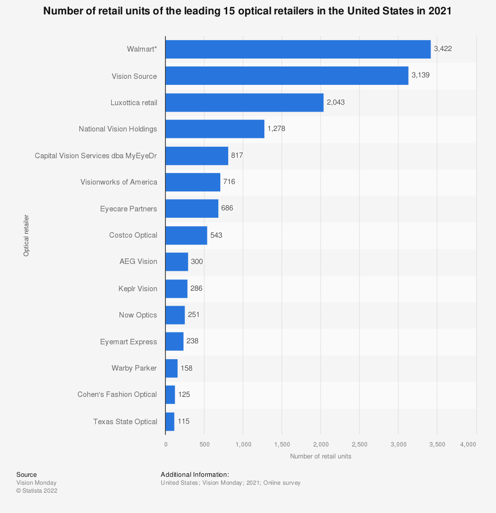 Statistic: Unit sales of the leading 15 optical retailers in the United States in 2018 (in millions) | Statista