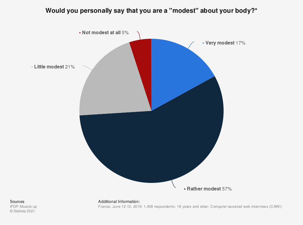 """Statistic: Would you personally say that you are a """"modest"""" about your body?* 