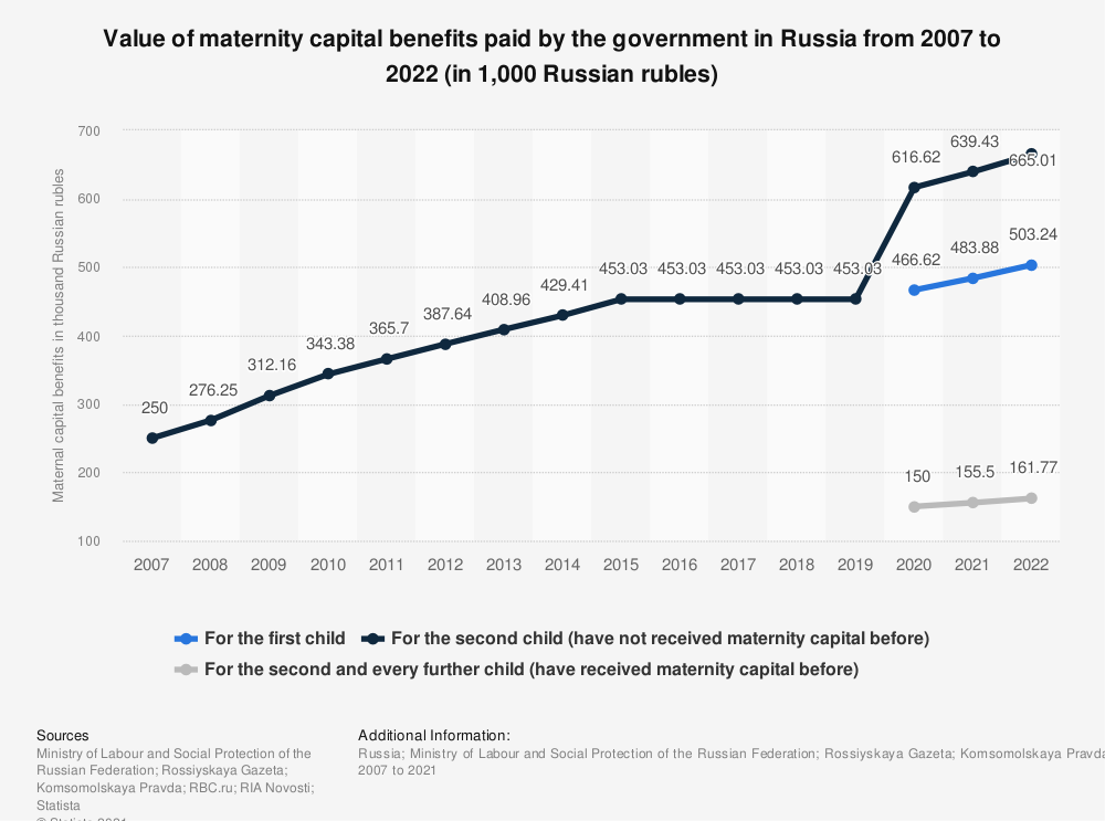 Statistic: Value of maternal capital benefits paid by the government in Russia from 2007 to 2021 (in 1,000 Russian rubles) | Statista