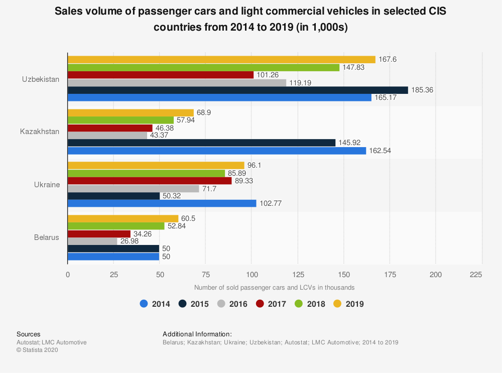 Statistic: Sales volume of passenger cars and light commercial vehicles in selected CIS countries from 2014 to 2018 | Statista