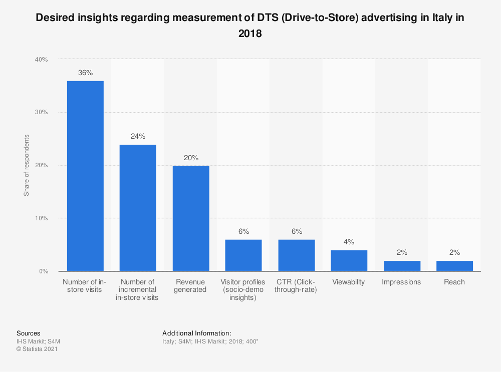 Statistic: Desired insights regarding measurement of DTS (Drive-to-Store) advertising in Italy in 2018 | Statista
