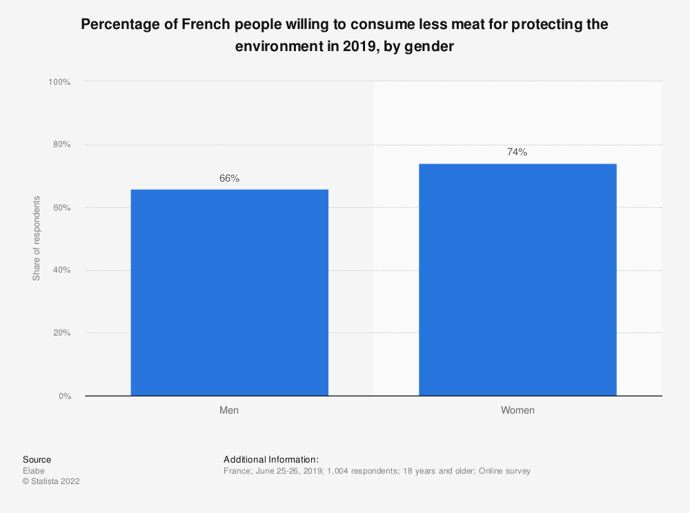 Statistic: Percentage of French people willing to consume less meat for protecting the environment in 2019, by gender | Statista