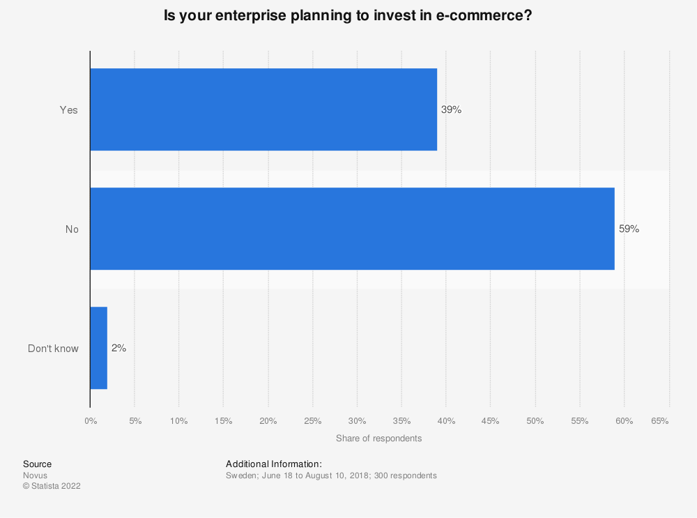 Statistic: Are your enterprise  planning to invest in e-commerce?  | Statista