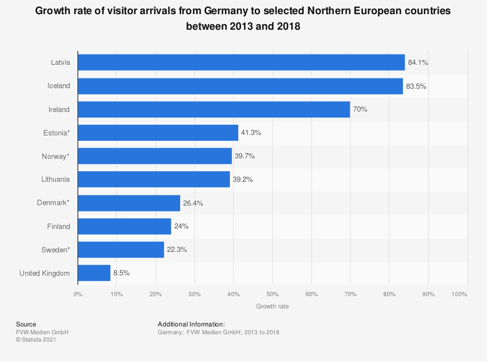 Statistic: Growth rate of visitor arrivals from Germany to selected Northern European countries between 2013 and 2018   Statista