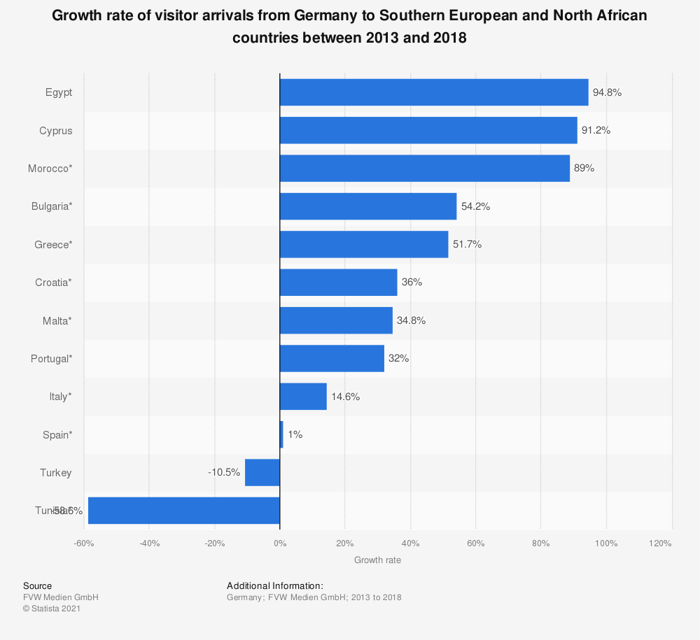 Statistic: Growth rate of visitor arrivals from Germany to Southern European and North African countries between 2013 and 2018 | Statista
