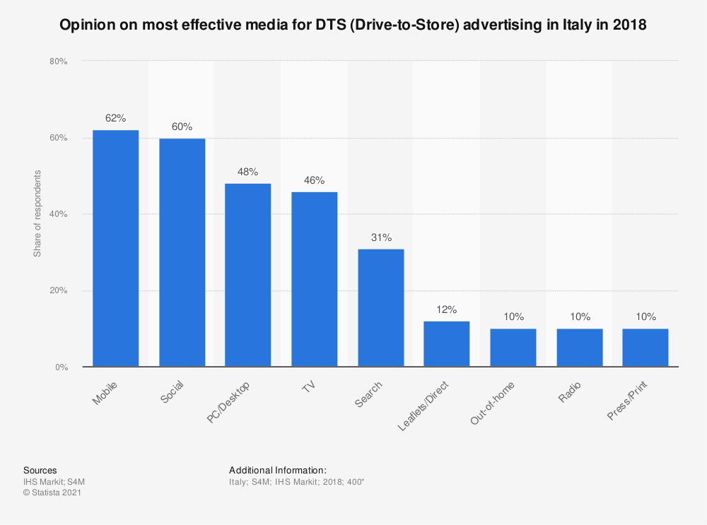 Statistic: Opinion on most effective media for DTS (Drive-to-Store) advertising in Italy in 2018 | Statista