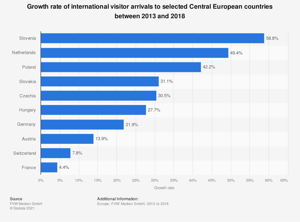 Statistic: Growth rate of international visitor arrivals to selected Central European countries between 2013 and 2018 | Statista