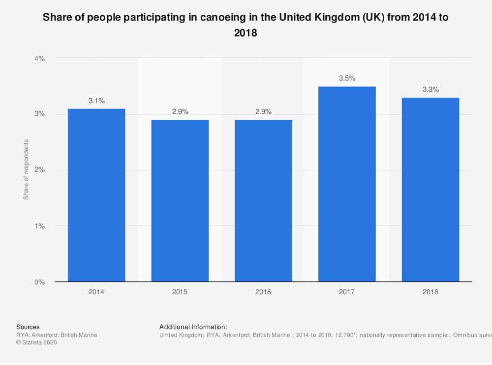Statistic: Share of people participating in canoeing in the United Kingdom (UK) from 2014 to 2018 | Statista