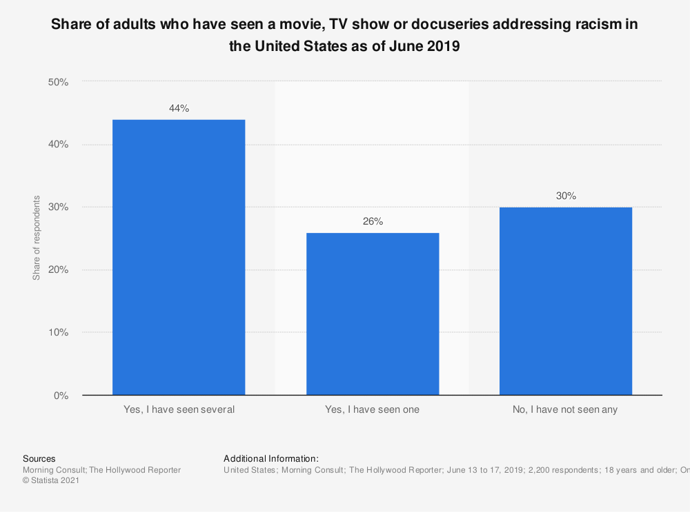 Statistic: Share of adults who have seen a movie, TV show or docuseries addressing racism in the United States as of June 2019 | Statista