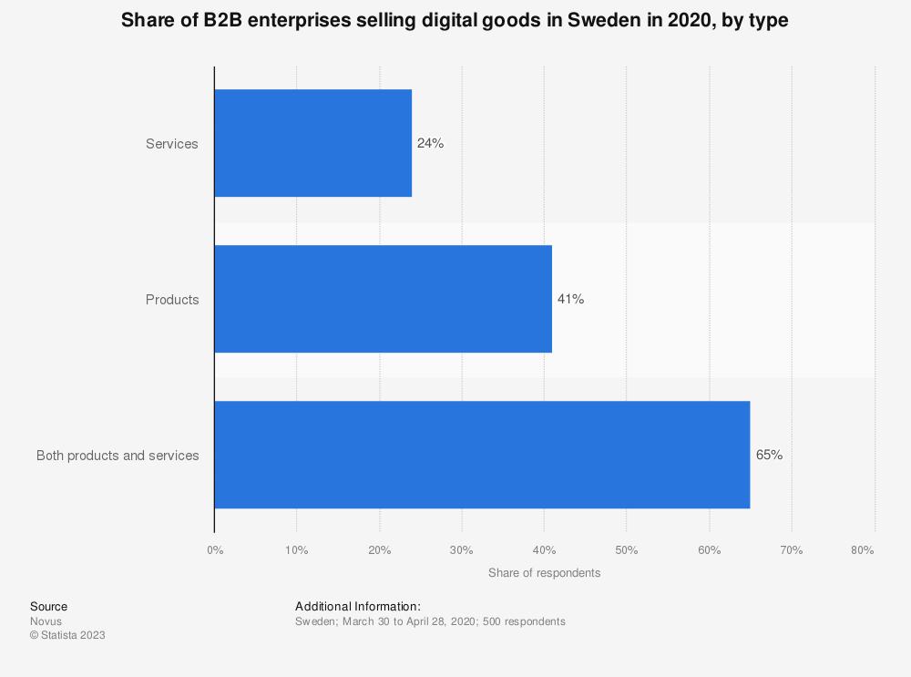 Statistic: Share of B2B enterprises selling digital goods in Sweden in 2018, by type  | Statista