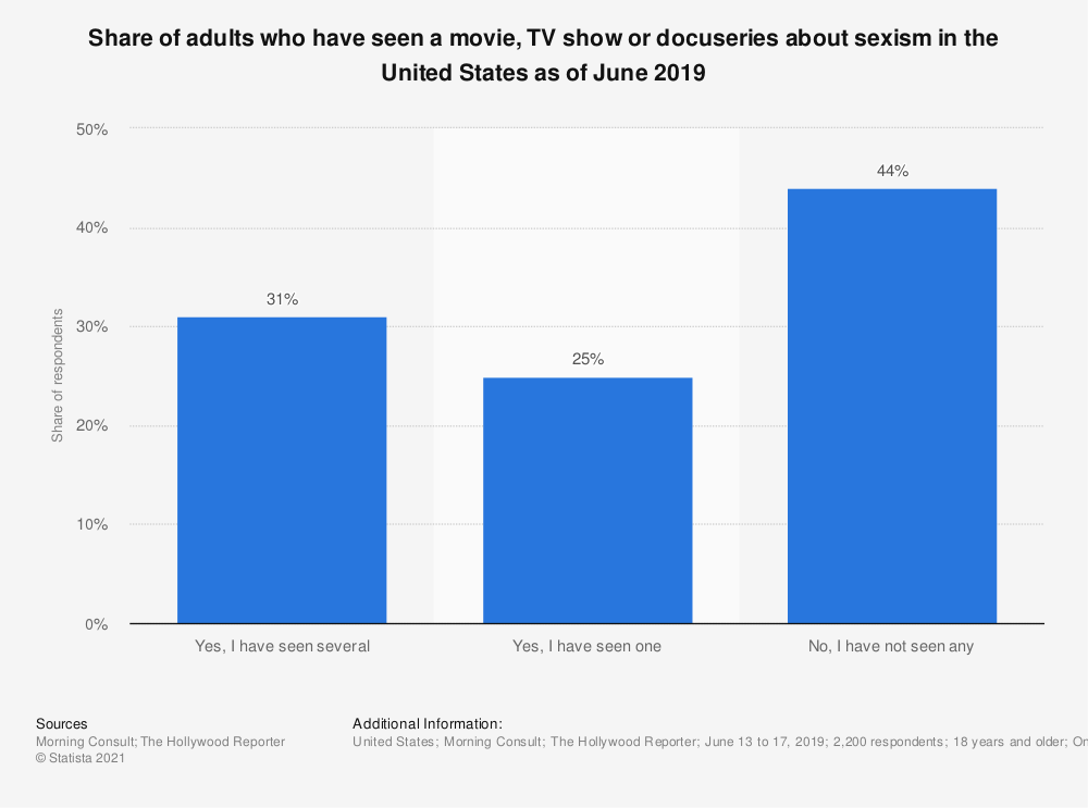 Statistic: Share of adults who have seen a movie, TV show or docuseries about sexism in the United States as of June 2019 | Statista