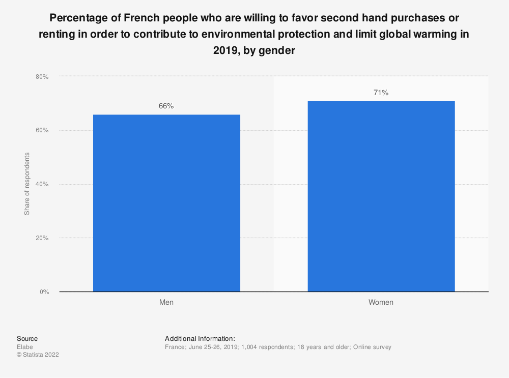 Statistic: Percentage of French people who are willing to favor second hand purchases or renting in order to contribute to environmental protection and limit global warming in 2019, by gender | Statista
