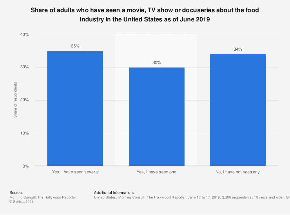 Statistic: Share of adults who have seen a movie, TV show or docuseries about the food industry in the United States as of June 2019 | Statista