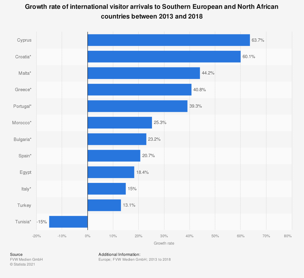 Statistic: Growth rate of international visitor arrivals to Southern European and North African countries between 2013 and 2018 | Statista