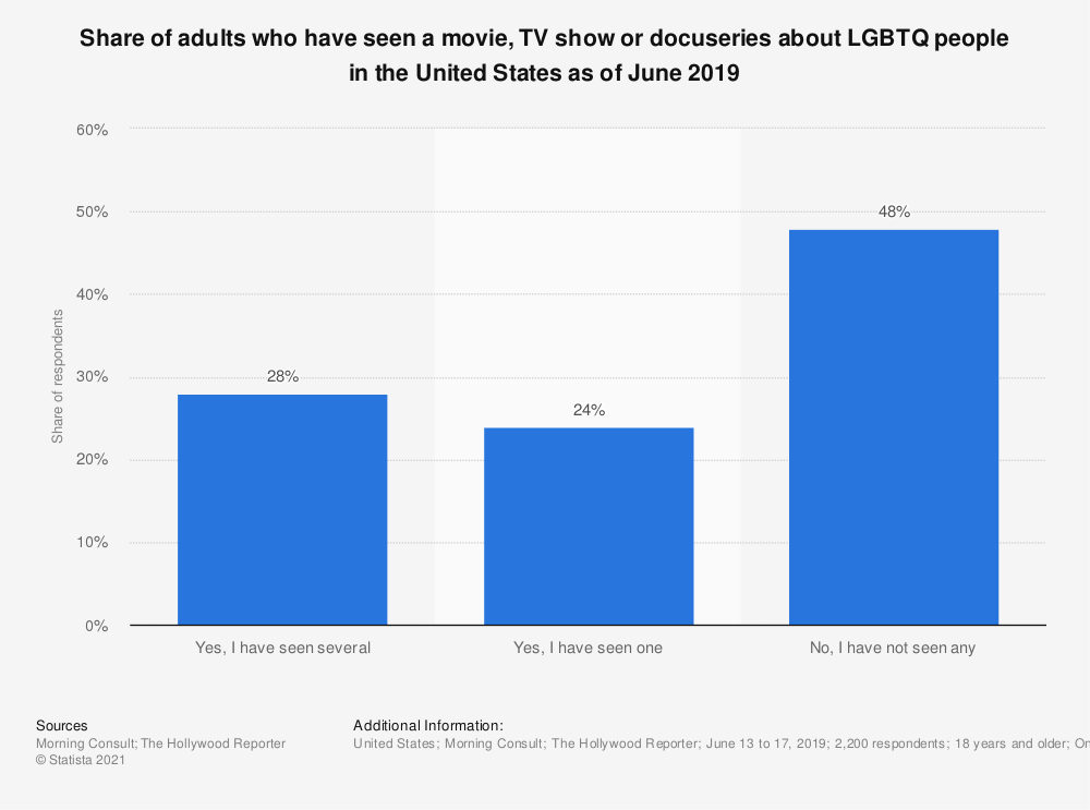 Statistic: Share of adults who have seen a movie, TV show or docuseries about LGBTQ people in the United States as of June 2019 | Statista