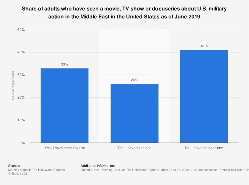 Statistic: Share of adults who have seen a movie, TV show or docuseries about U.S. military action in the Middle East in the United States as of June 2019   Statista