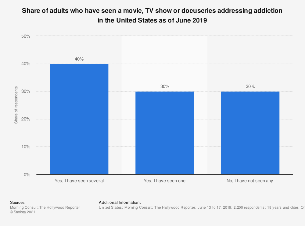 Statistic: Share of adults who have seen a movie, TV show or docuseries addressing addiction in the United States as of June 2019 | Statista