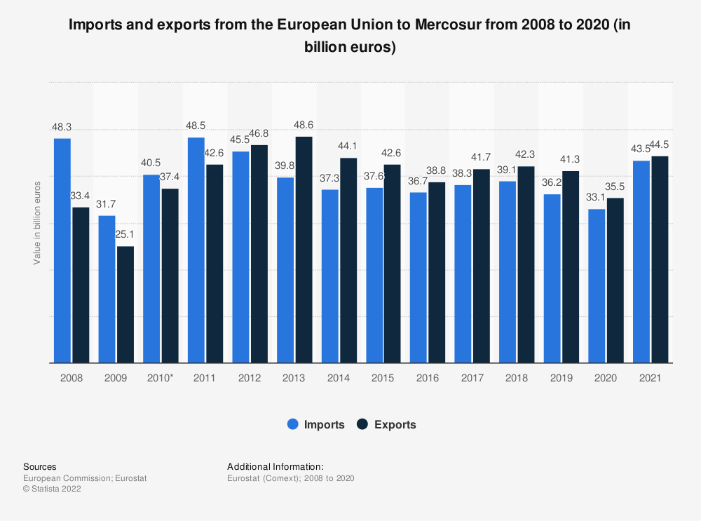 Statistic: Imports and exports from the European Union to Mercosur from 2008 to 2020 (in billion euros) | Statista