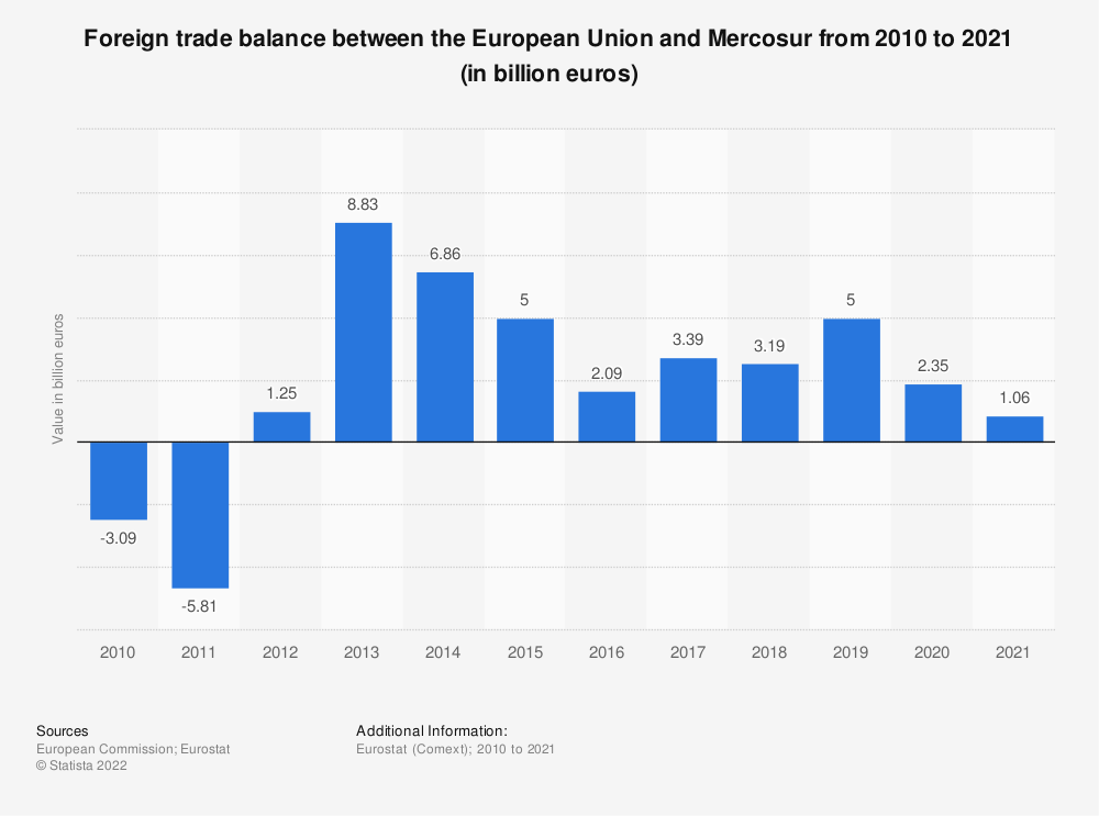 Statistic: Foreign trade balance between the European Union and Mercosur from 2008 to 2018 (in billion euros) | Statista
