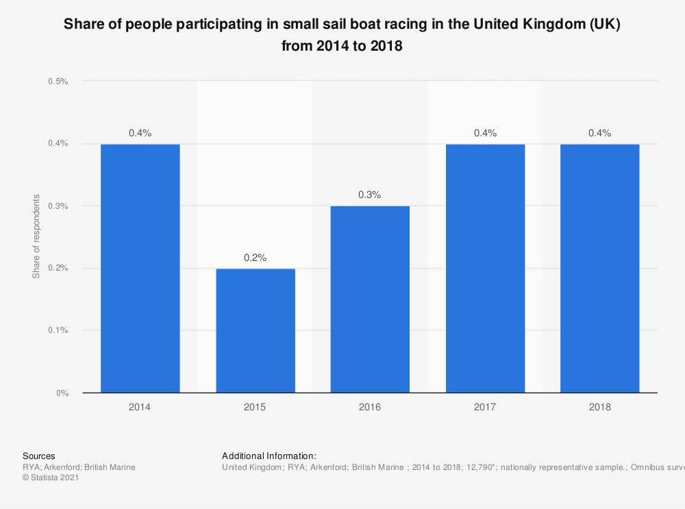 Statistic: Share of people participating in small sail boat racing in the United Kingdom (UK) from 2014 to 2018 | Statista
