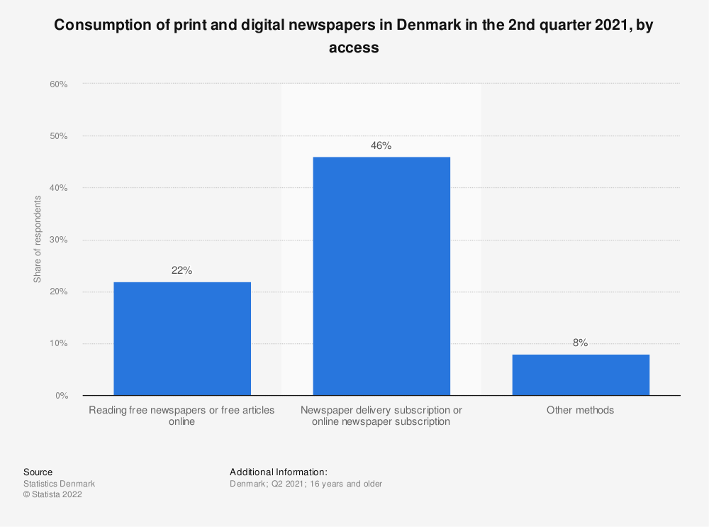 Statistic: Consumption of newspapers or online newspapers in Denmark in the 2nd quarter of 2020, by access | Statista