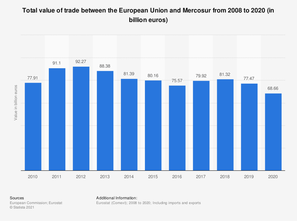 Statistic: Total value of trade between the European Union and Mercosur from 2008 to 2018 (in billion euros) | Statista