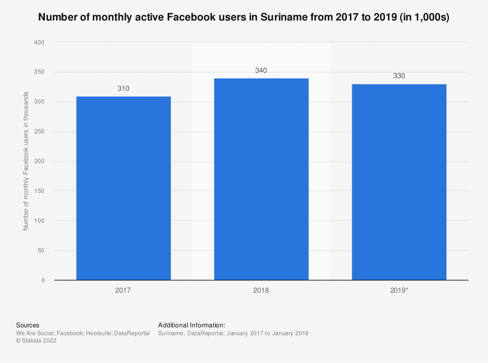 Statistic: Number of monthly active Facebook users in Suriname from 2017 to 2019 (in 1,000s) | Statista