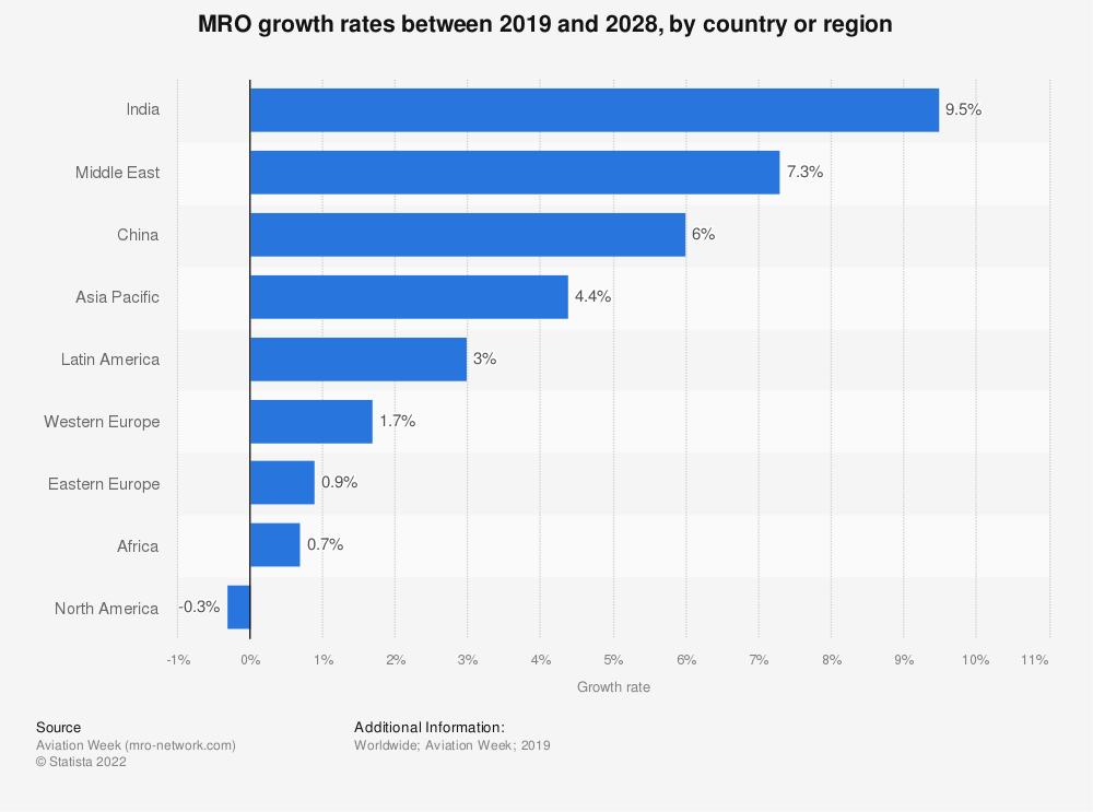 Statistic: MRO growth rates between 2019 and 2028, by country or region | Statista