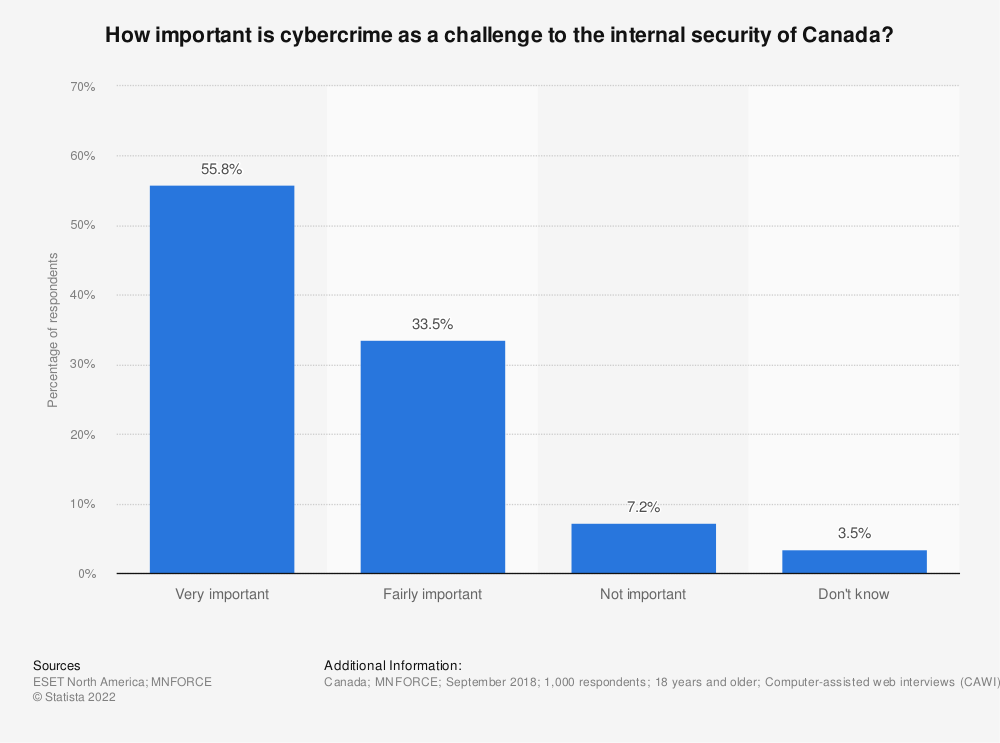Statistic: How important is cybercrime as a challenge to the internal security of Canada?  | Statista