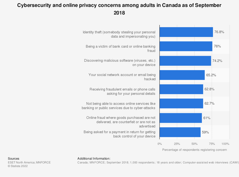 Statistic: Cybersecurity and online privacy concerns among adults in Canada as of September 2018 | Statista