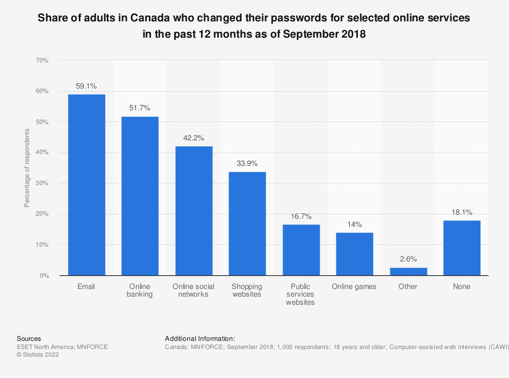 Statistic: Share of adults in Canada who changed their passwords for selected online services in the past 12 months as of September 2018 | Statista