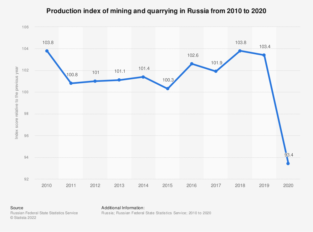 Statistic: Production index of mining and quarrying in Russia from 2010 to 2018, as percentage of the previous year | Statista