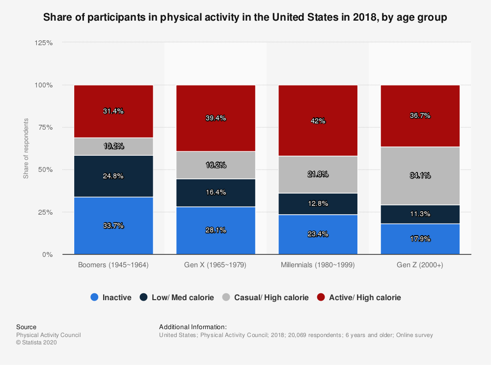 Statistic: Share of participants in physical activity in the United States in 2018, by age group | Statista