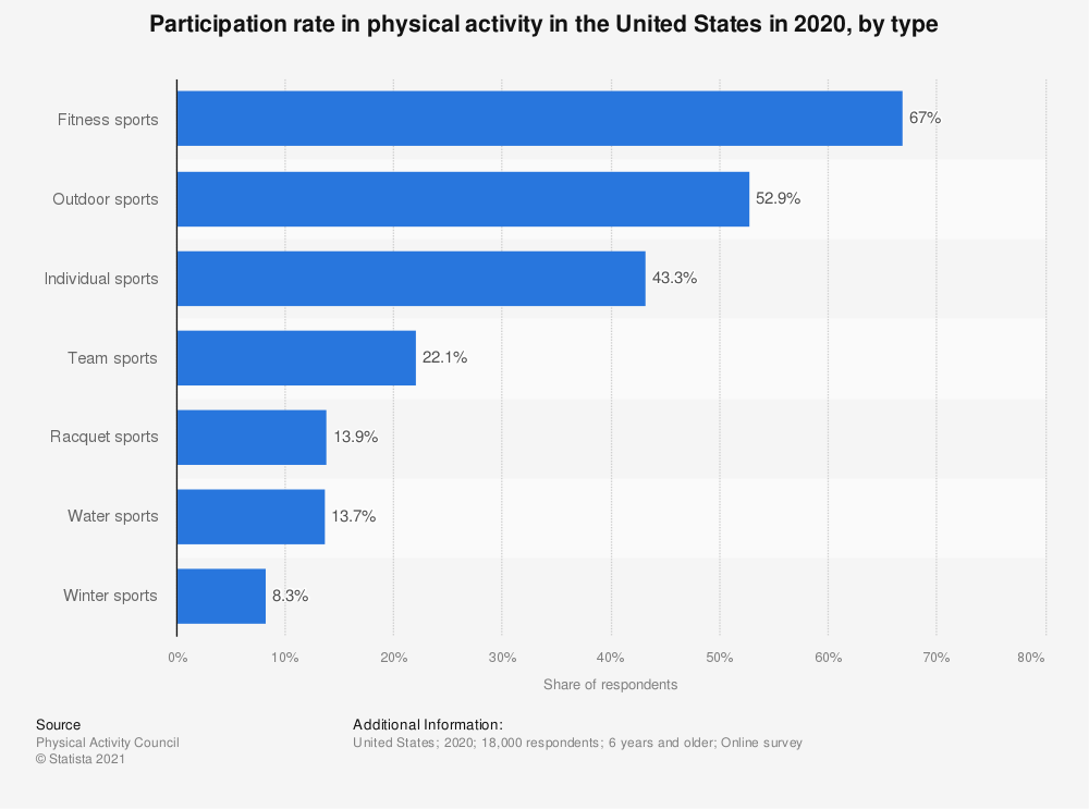 Statistic: Participation rate in physical activity in the United States in 2018, by type | Statista