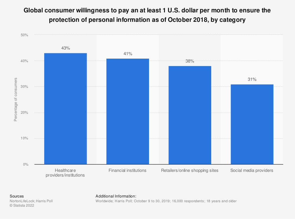 Statistic: Global consumer willingness to pay a at least 1 U.S. dollar per month to ensure protection of personal information as of October 2018, by category | Statista