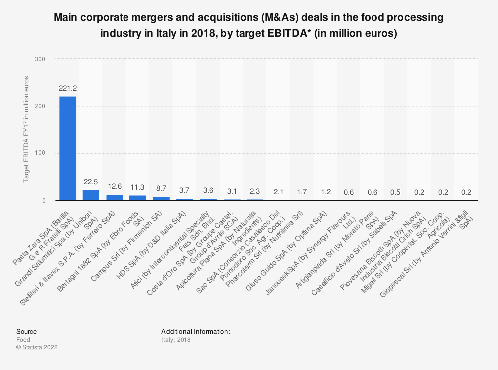 Statistic: Main corporate mergers and acquisitions (M&As) deals in the food processing industry in Italy in 2018, by target EBITDA* (in million euros) | Statista