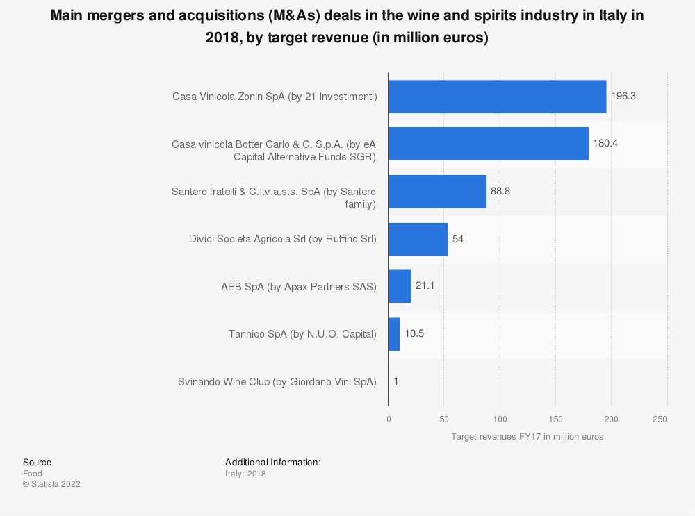 Statistic: Main mergers and acquisitions (M&As) deals in the wine and spirits industry in Italy in 2018, by target revenue (in million euros) | Statista