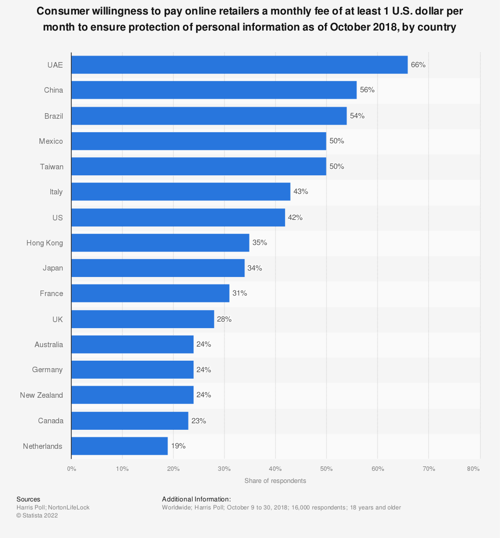 Statistic: Consumer willingness to pay online retailers a monthly fee of at least 1 U.S. dollar per month to ensure protection of personal information as of October 2018, by country | Statista